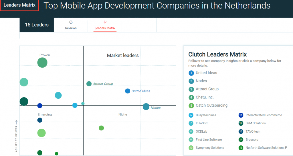 Top App Developers in the Netherlands