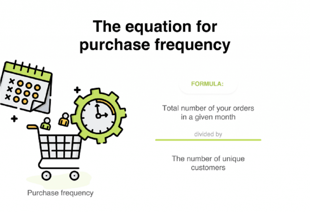 Purchase frequency formula