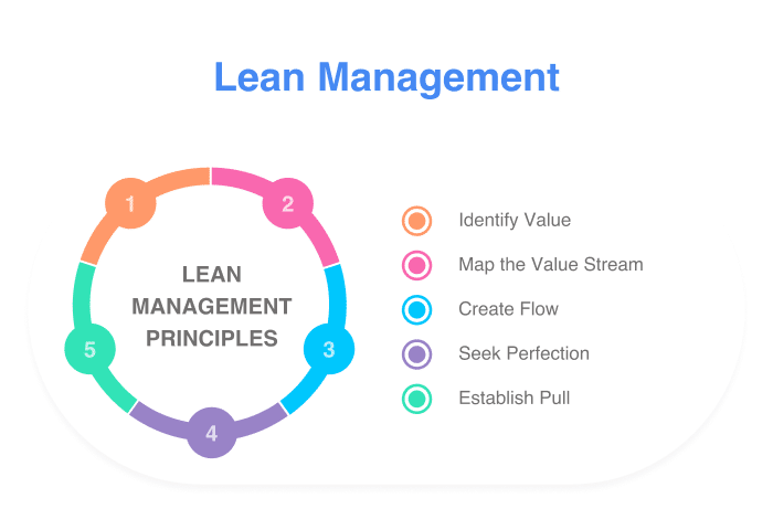 Lean management circle