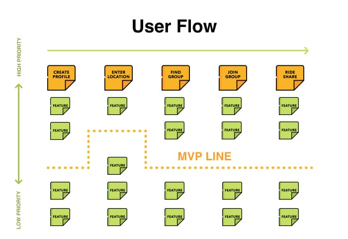 Develop Your User Flow