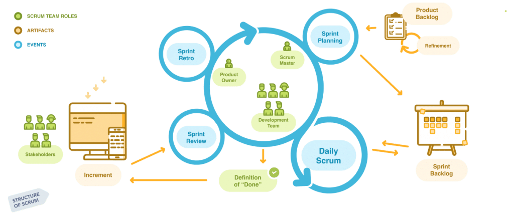 Structure of Scrum