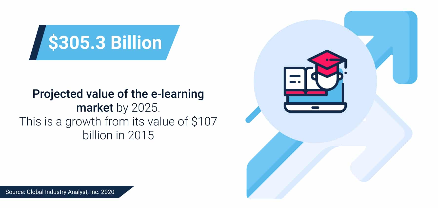 E-learning market project value