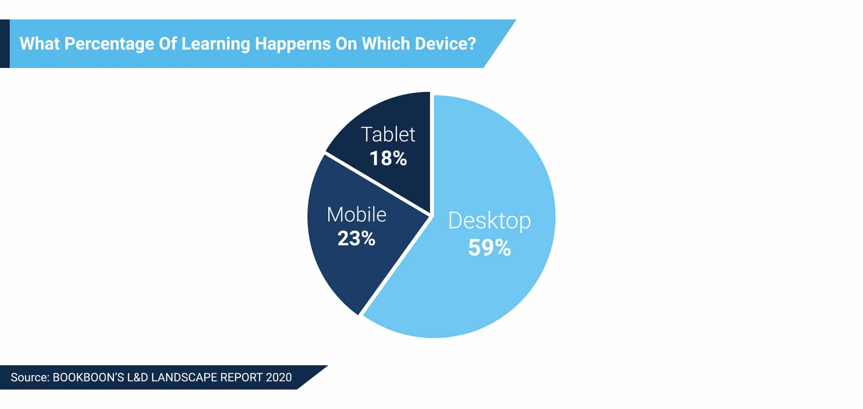 percentage of learning happerns on which devices
