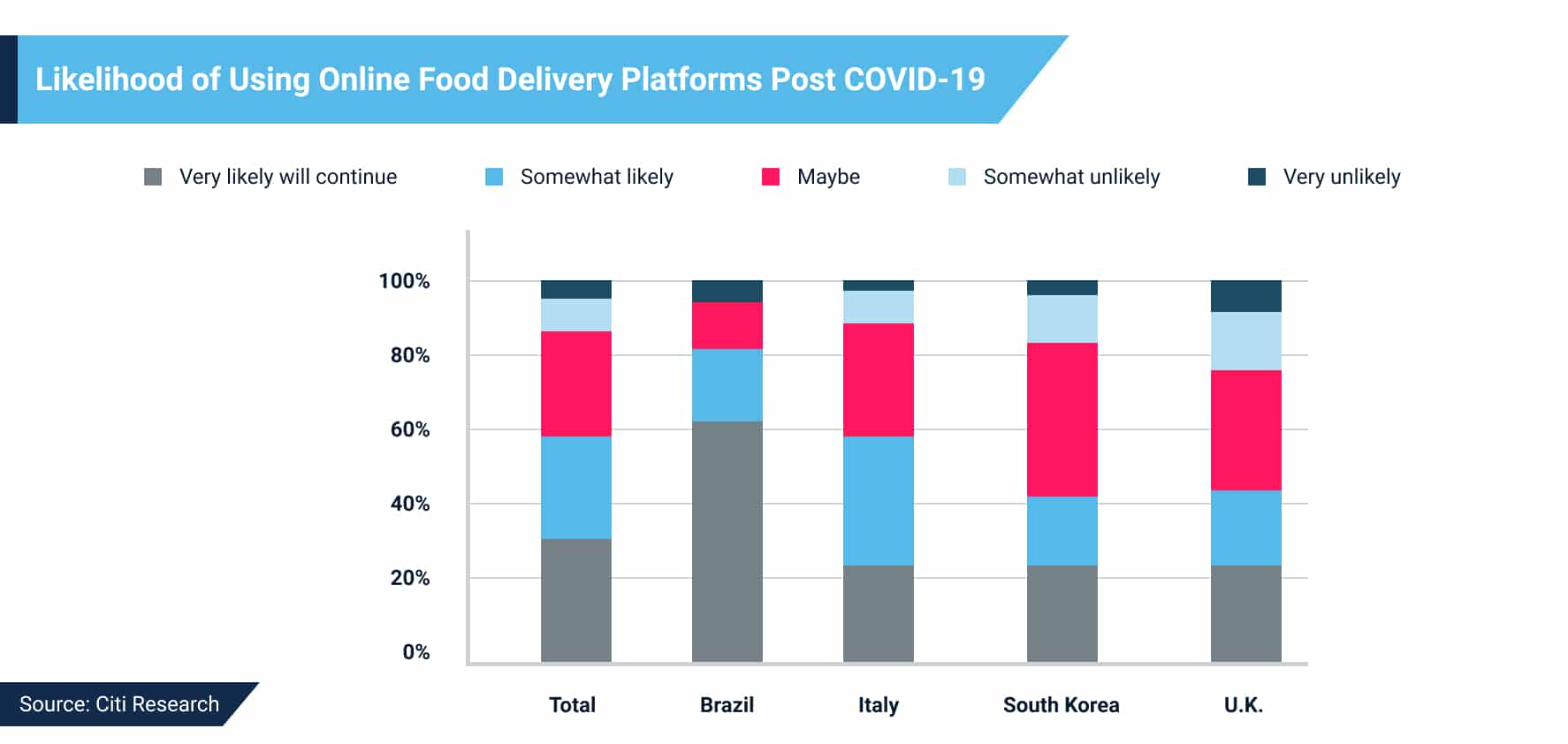 Statistics of Food Delivery